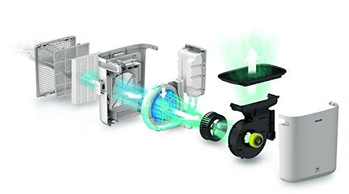 Philips Luftwäscher mit hocheffizienter Befeuchtung - 3