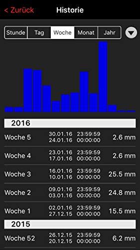 TFA Dostmann Wetterstation für Smartphones Starter-Set 3 mit  Regensender  31.4003.02 - 2