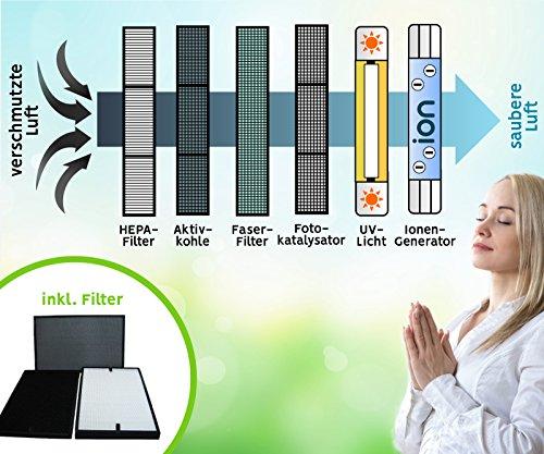 Baren B-H03 Luftreiniger – sehr leise  – mit HEPA-Filter, Feinstaubsensor, Ionisator, Aktivkohle, Ozonreinigung und Nacht-Funktion, ideal für Allergiker - 6